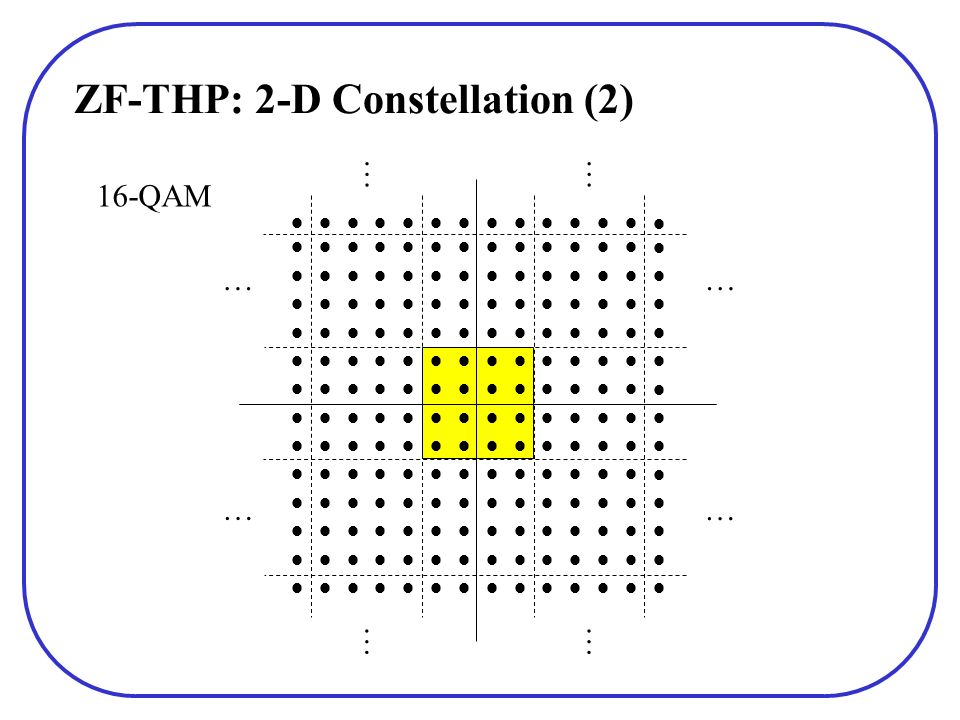 ZF-THP: 2-D Constellation (2) 16-QAM