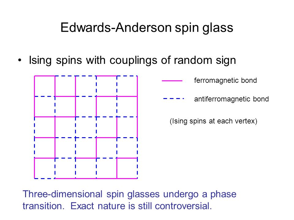 Edwards-Anderson spin glass Ising spins with couplings of random sign ferromagnetic bond antiferromagnetic bond (Ising spins at each vertex) Three-dim