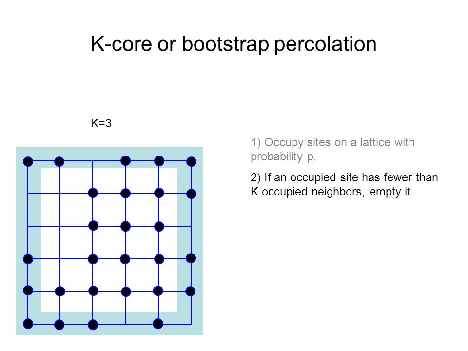 K-core or bootstrap percolation 1) Occupy sites on a lattice with probability p, 2) If an occupied site has fewer than K occupied neighbors, empty it.