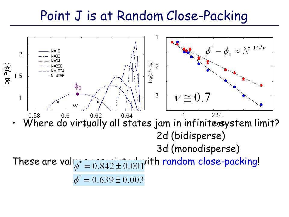 Where do virtually all states jam in infinite system limit? 2d (bidisperse) 3d (monodisperse) These are values associated with random close-packing! l