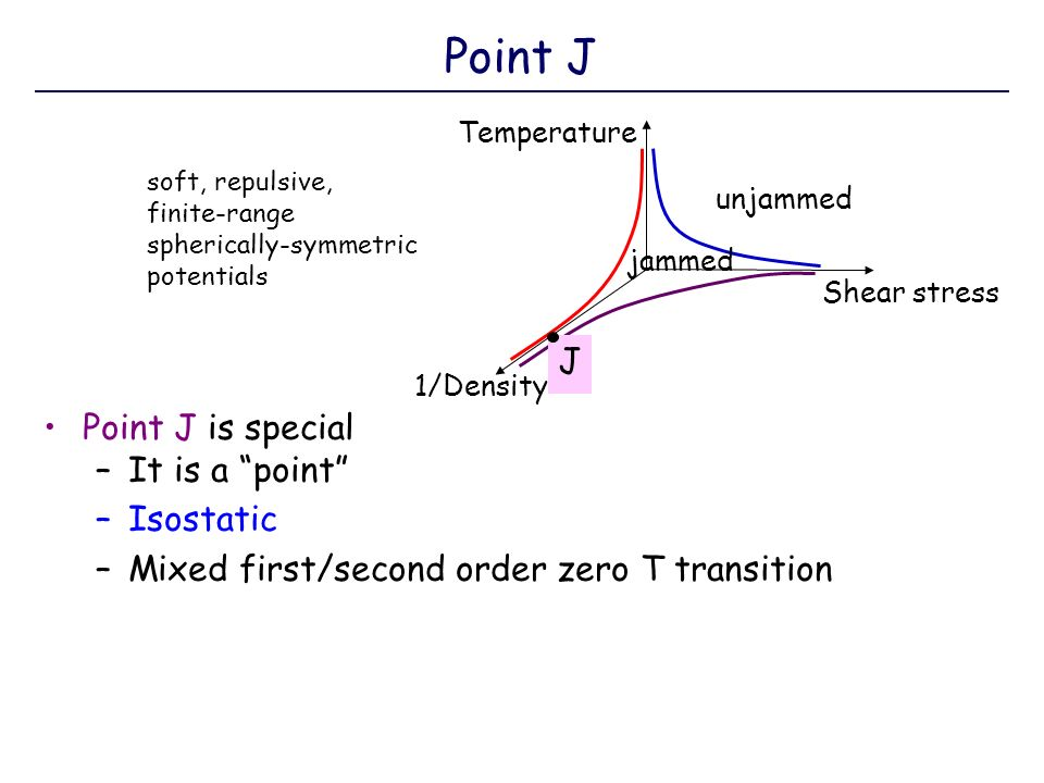 Point J is special –It is a point –Isostatic –Mixed first/second order zero T transition Point J unjammed Temperature Shear stress 1/Density J jammed soft, repulsive, finite-range spherically-symmetric potentials