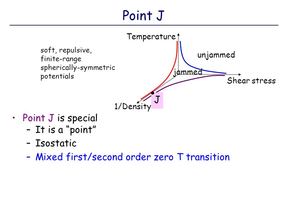 Point J is special –It is a point –Isostatic –Mixed first/second order zero T transition Point J unjammed Temperature Shear stress 1/Density J jammed