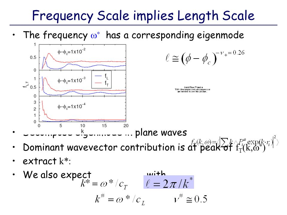 The frequency has a corresponding eigenmode Decompose eigenmode in plane waves Dominant wavevector contribution is at peak of f T (k, ) extract k*: We
