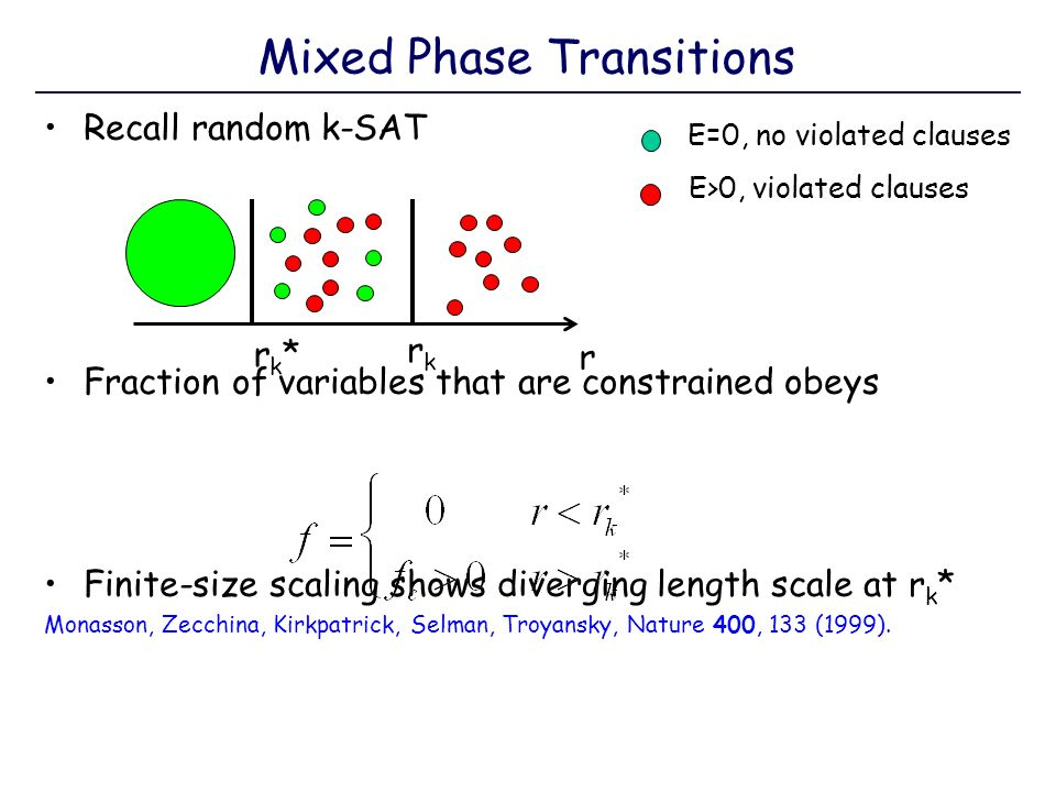 Mixed Phase Transitions Recall random k-SAT Fraction of variables that are constrained obeys Finite-size scaling shows diverging length scale at r k * Monasson, Zecchina, Kirkpatrick, Selman, Troyansky, Nature 400, 133 (1999).
