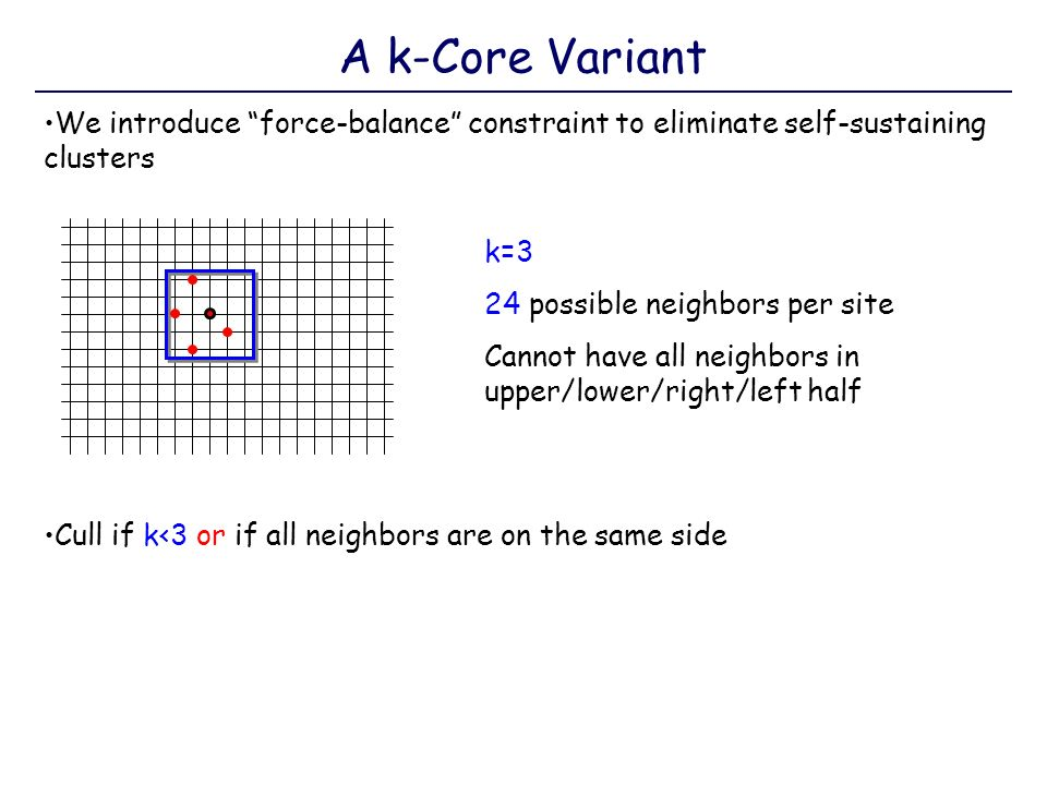 A k-Core Variant We introduce force-balance constraint to eliminate self-sustaining clusters Cull if k<3 or if all neighbors are on the same side k=3 24 possible neighbors per site Cannot have all neighbors in upper/lower/right/left half
