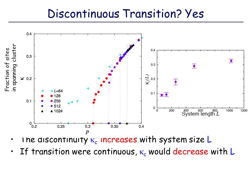 The discontinuity c increases with system size L If transition were continuous, c would decrease with L Discontinuous Transition? Yes Fraction of site