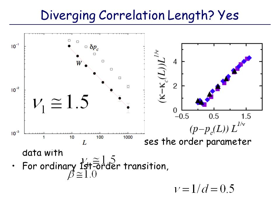 Diverging Correlation Length? Yes This value of collapses the order parameter data with For ordinary 1st-order transition,