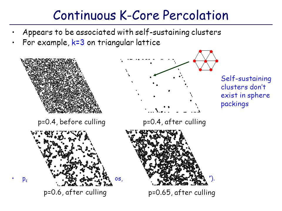 Continuous K-Core Percolation Appears to be associated with self-sustaining clusters For example, k=3 on triangular lattice p c =0.6921±0.0005, M. C.