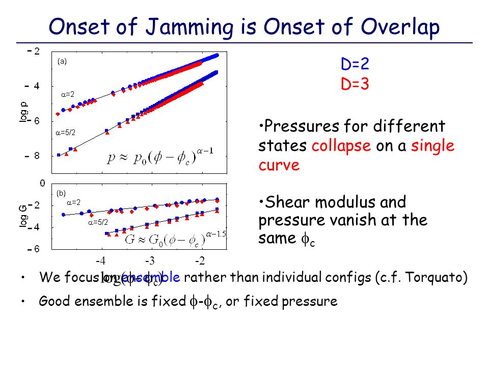 Onset of Jamming is Onset of Overlap We focus on ensemble rather than individual configs (c.f. Torquato) Good ensemble is fixed - c, or fixed pressure