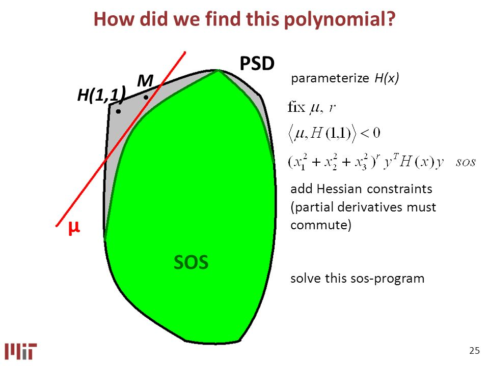 25 How did we find this polynomial.