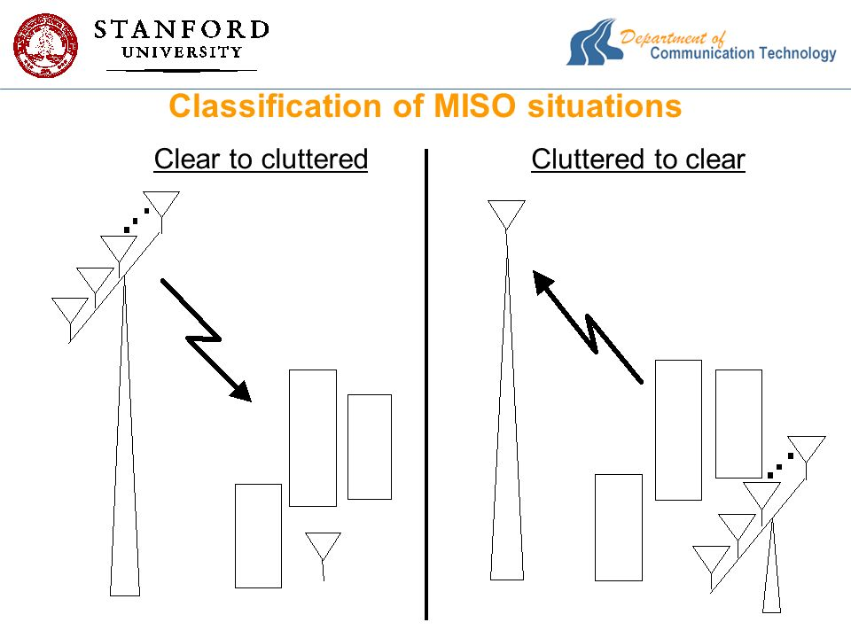 Classification of MISO situations Clear to cluttered Cluttered to clear