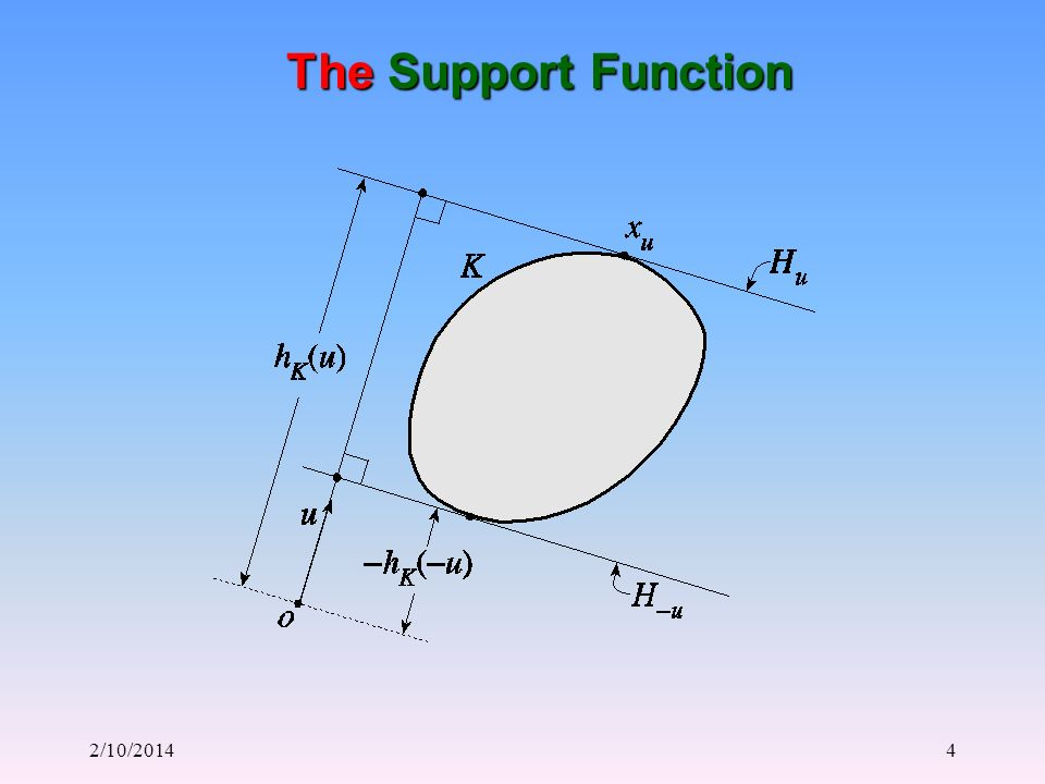 2/10/20144 The Support Function