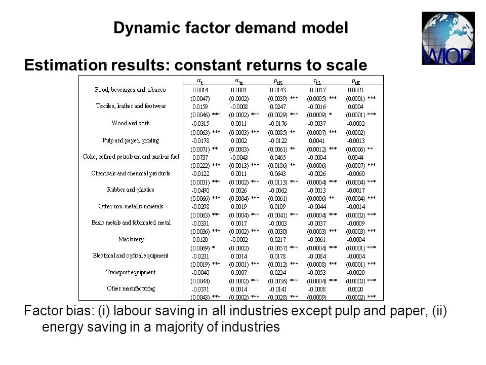 Estimation results: constant returns to scale Factor bias: (i) labour saving in all industries except pulp and paper, (ii) energy saving in a majority