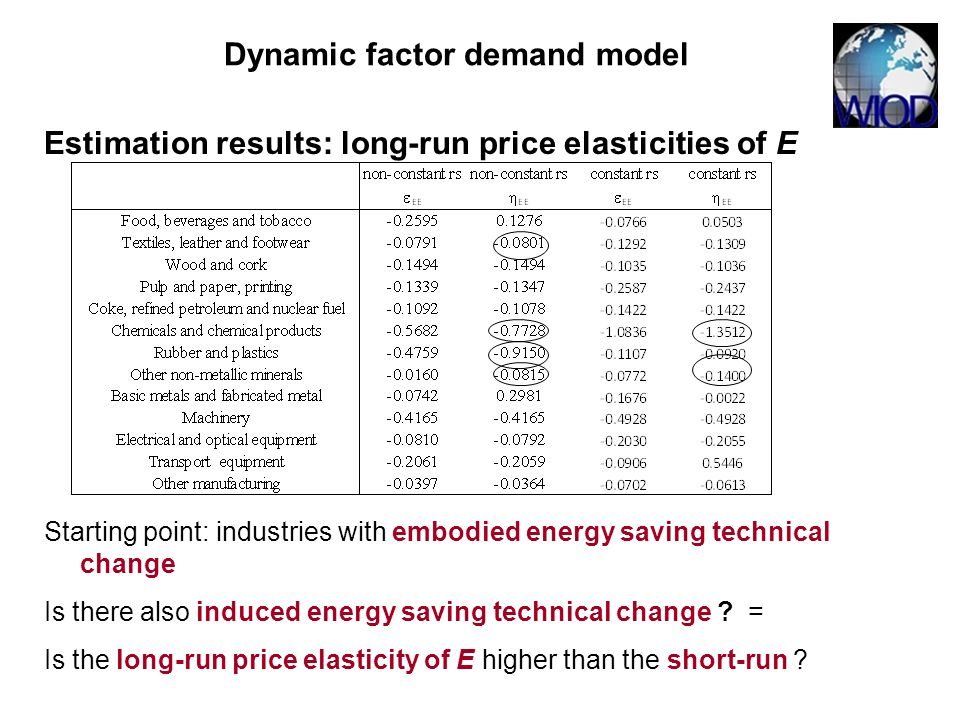 Estimation results: long-run price elasticities of E Starting point: industries with embodied energy saving technical change Is there also induced ene