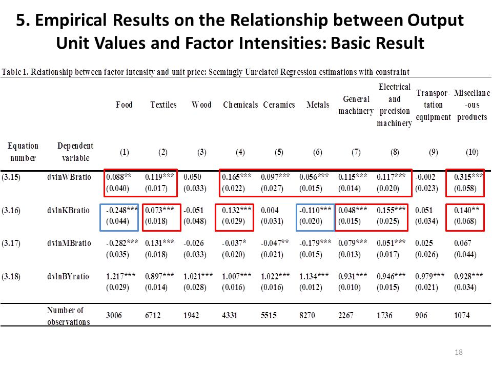 5. Empirical Results on the Relationship between Output Unit Values and Factor Intensities: Basic Result 18