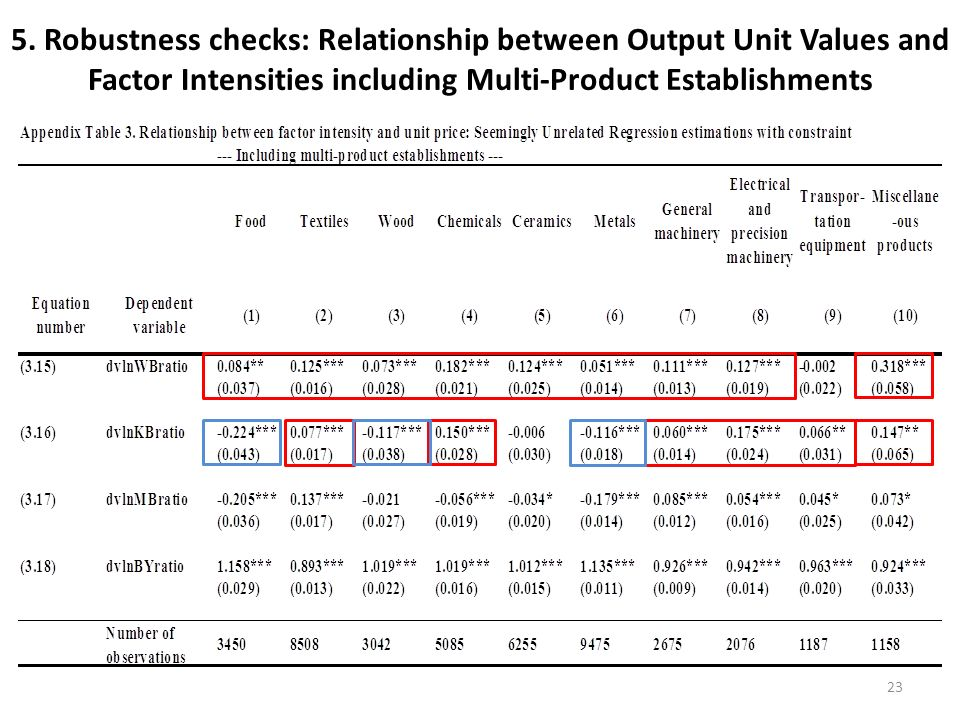 5. Robustness checks: Relationship between Output Unit Values and Factor Intensities including Multi-Product Establishments 23