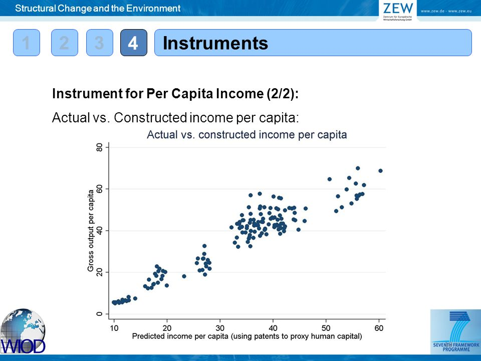12 4 Instruments Instrument for Per Capita Income (2/2): Actual vs.