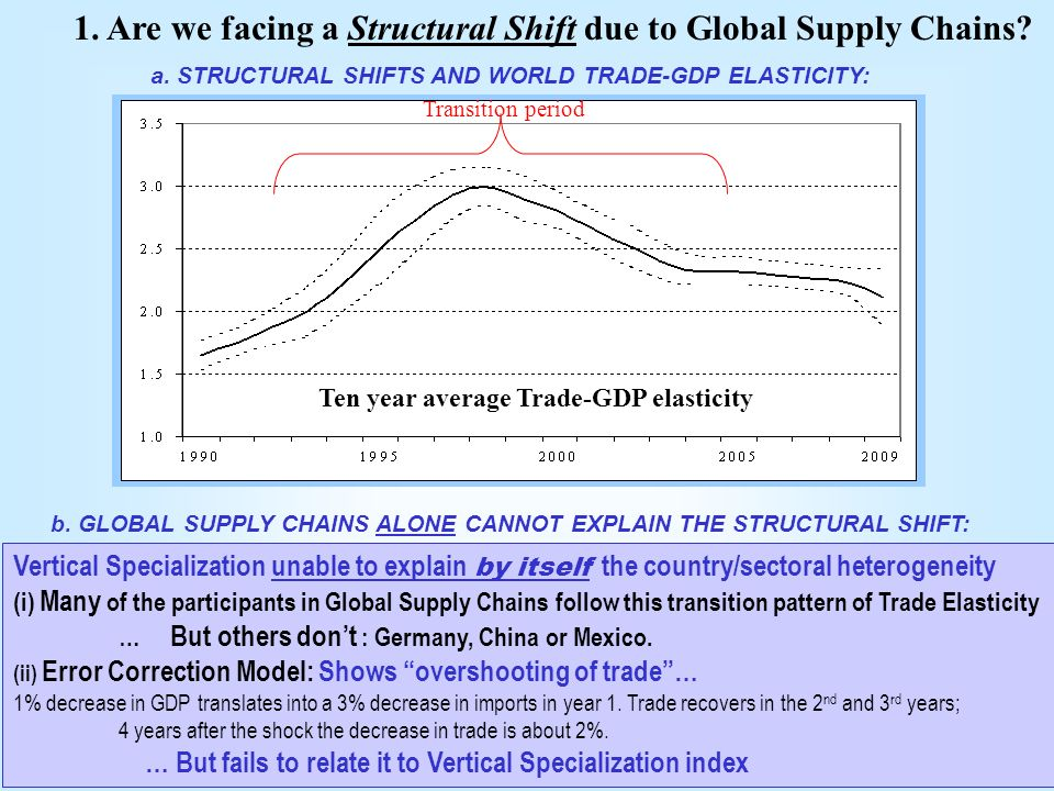 H. Escaith 10 Transition period Ten year average Trade-GDP elasticity a.