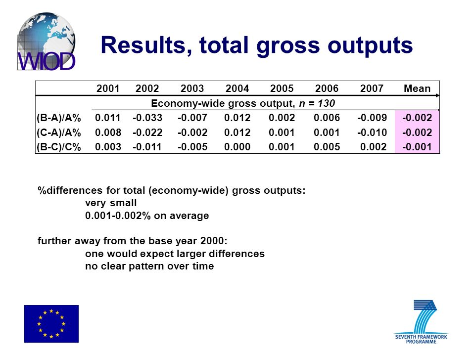 Results, total gross outputs 2001200220032004200520062007Mean Economy-wide gross output, n = 130 (B-A)/A%0.011-0.033-0.0070.0120.0020.006-0.009-0.002