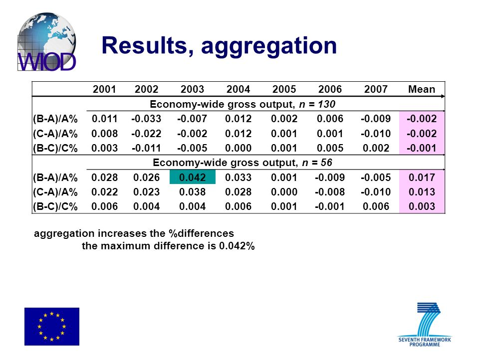Results, aggregation 2001200220032004200520062007Mean Economy-wide gross output, n = 130 (B-A)/A%0.011-0.033-0.0070.0120.0020.006-0.009-0.002 (C-A)/A%