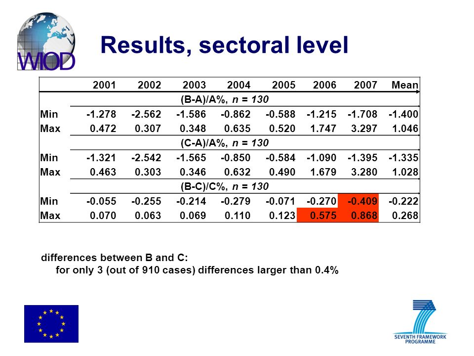 Results, sectoral level differences between B and C: for only 3 (out of 910 cases) differences larger than 0.4% 2001 2002 20032004200520062007Mean (B-