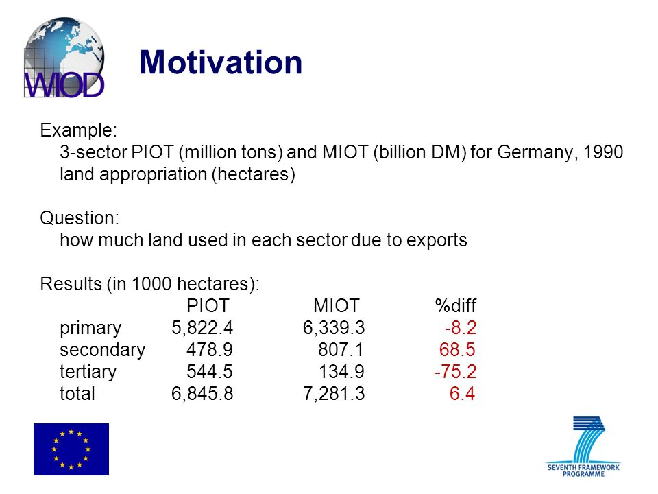Motivation Example: 3-sector PIOT (million tons) and MIOT (billion DM) for Germany, 1990 land appropriation (hectares) Question: how much land used in