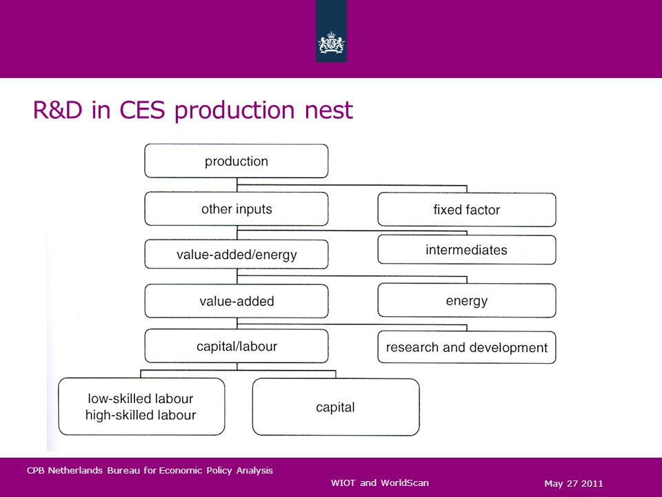 CPB Netherlands Bureau for Economic Policy Analysis R&D in CES production nest May 27 2011 WIOT and WorldScan