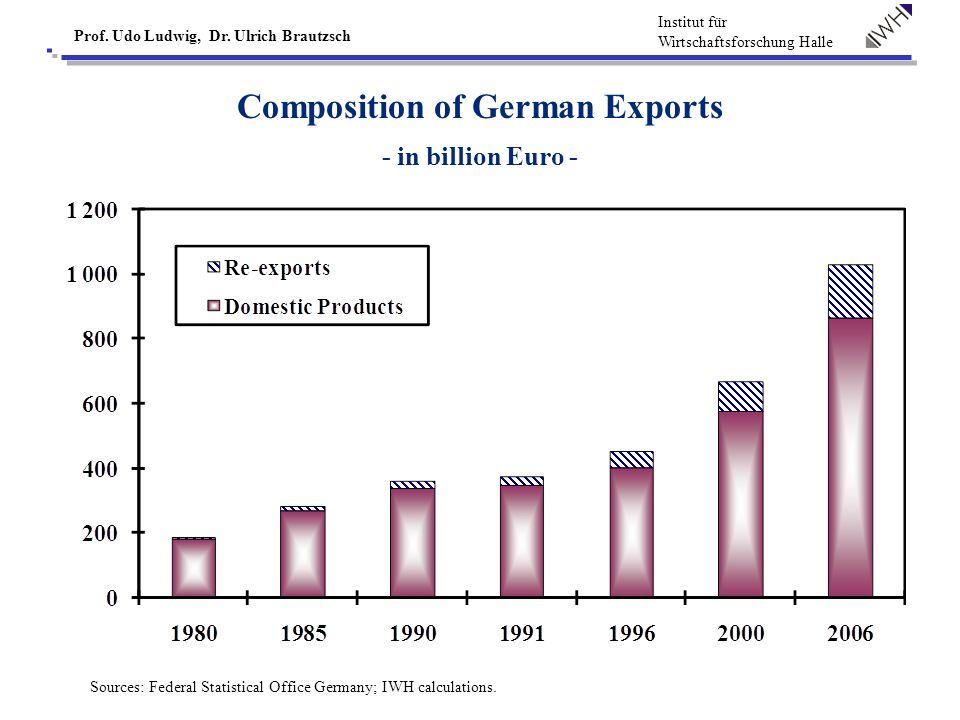 Institut für Wirtschaftsforschung Halle Prof. Udo Ludwig, Dr. Ulrich Brautzsch Skill Levels