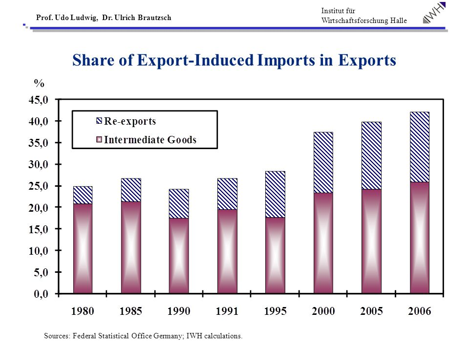 Institut für Wirtschaftsforschung Halle Prof. Udo Ludwig, Dr. Ulrich Brautzsch Share of Export-Induced Imports in Exports Sources: Federal Statistical