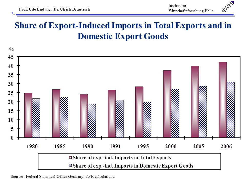Institut für Wirtschaftsforschung Halle Prof. Udo Ludwig, Dr. Ulrich Brautzsch Share of Export-Induced Imports in Total Exports and in Domestic Export