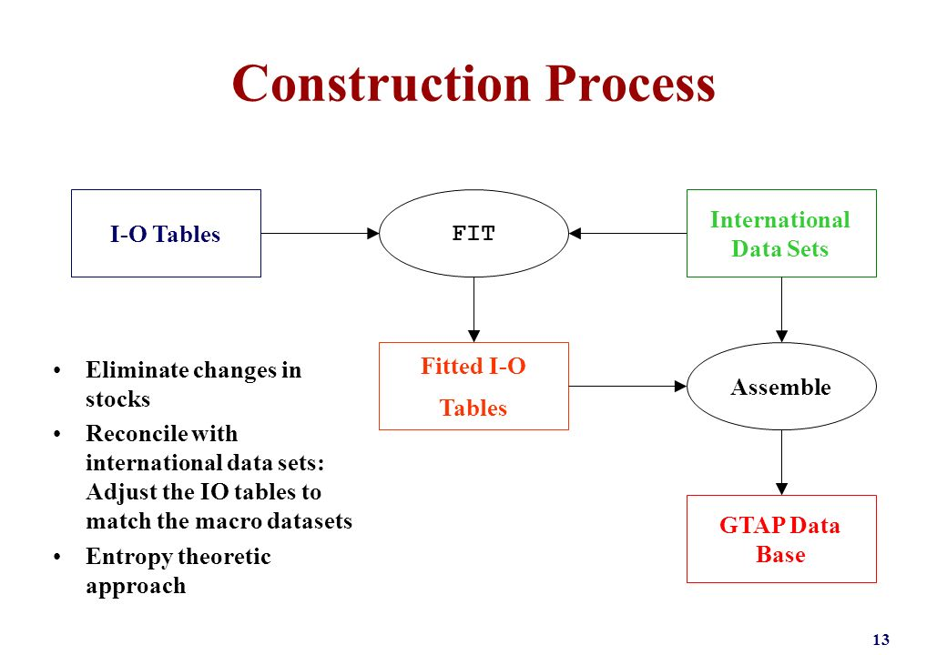 Construction Process 13 I-O Tables Fitted I-O Tables GTAP Data Base International Data Sets FIT Assemble Eliminate changes in stocks Reconcile with in