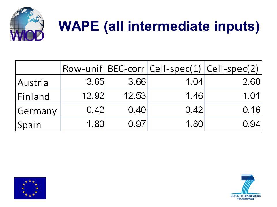 WAPE (all intermediate inputs)