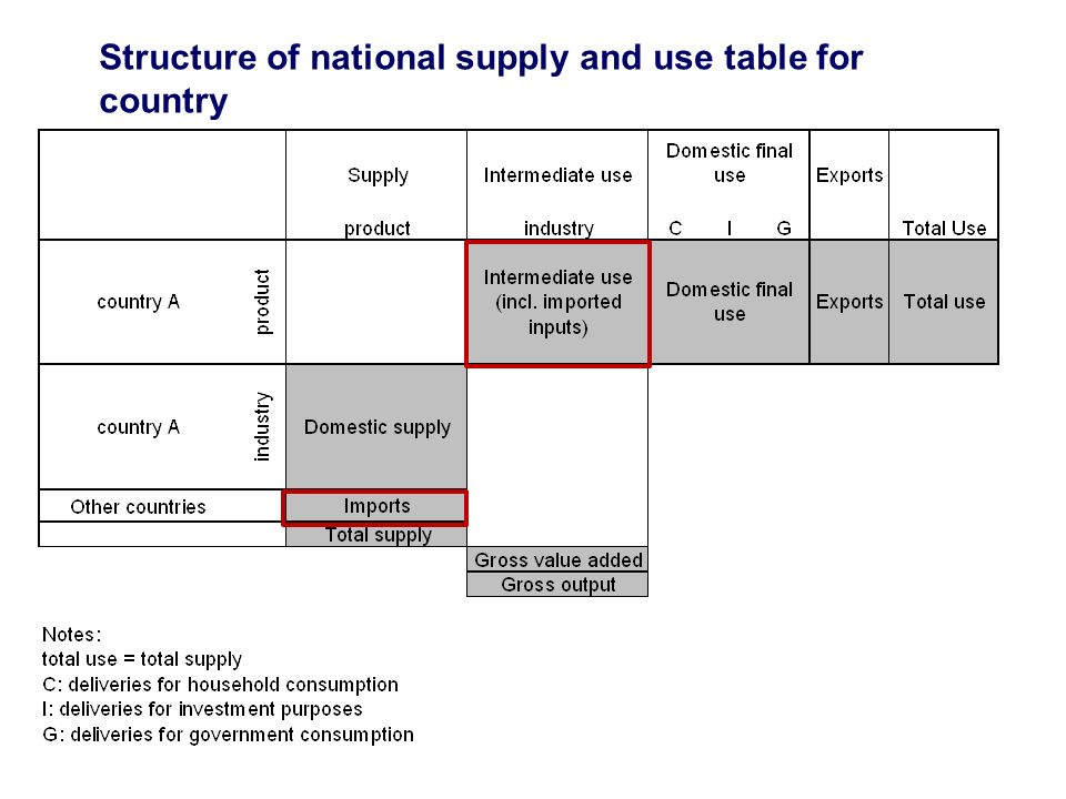 Structure of national supply and use table for country