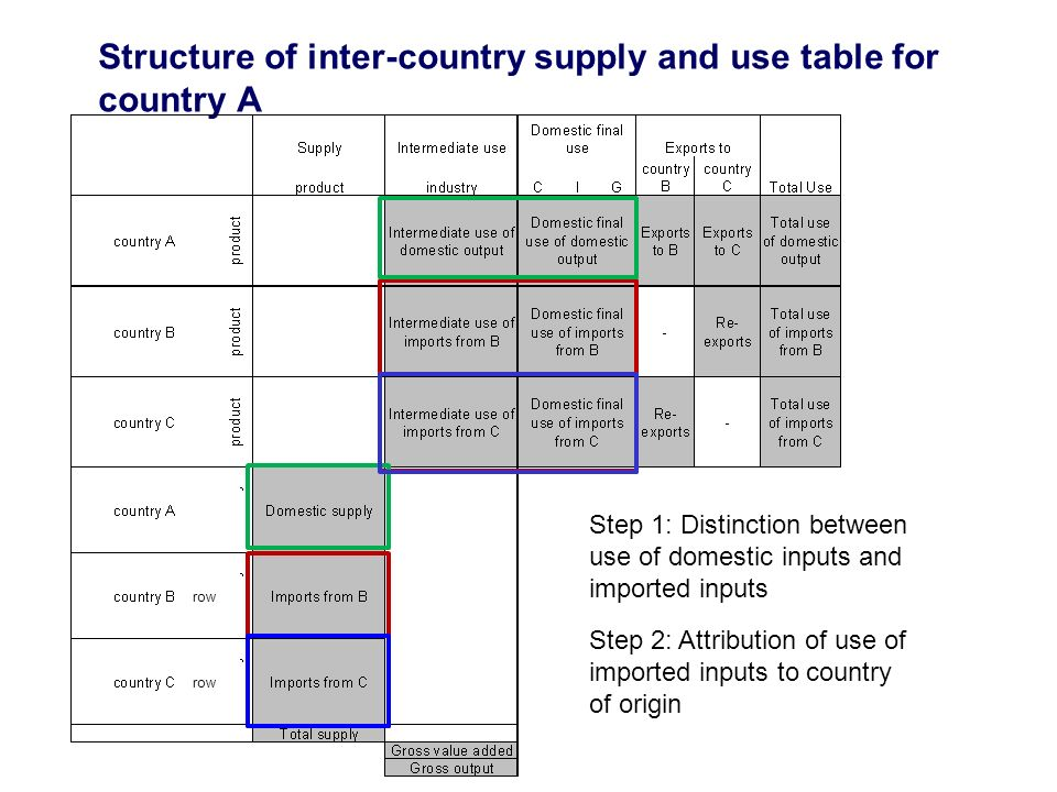Structure of inter-country supply and use table for country A Step 1: Distinction between use of domestic inputs and imported inputs Step 2: Attribution of use of imported inputs to country of origin row