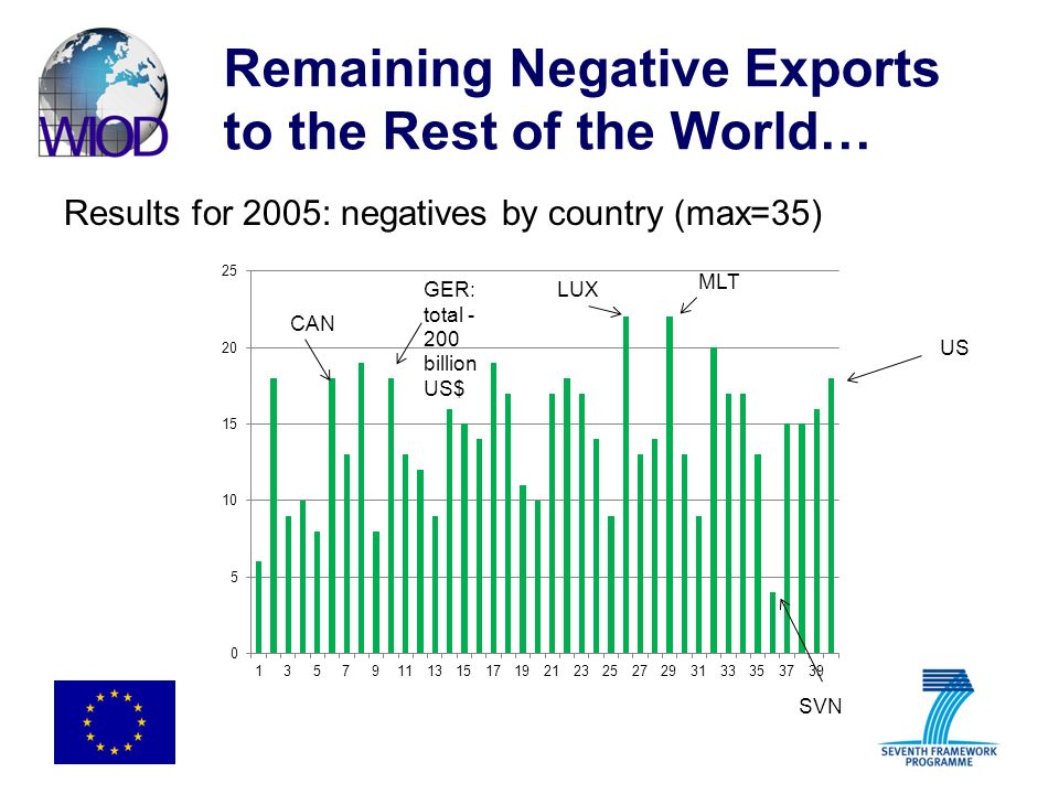 Remaining Negative Exports to the Rest of the World… Results for 2005: negatives by country (max=35) US LUX MLT SVN CAN GER: total - 200 billion US$