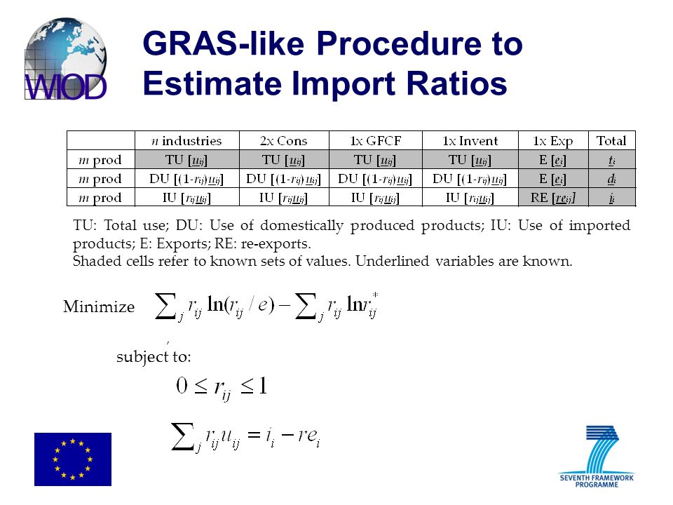 GRAS-like Procedure to Estimate Import Ratios TU: Total use; DU: Use of domestically produced products; IU: Use of imported products; E: Exports; RE: re-exports.
