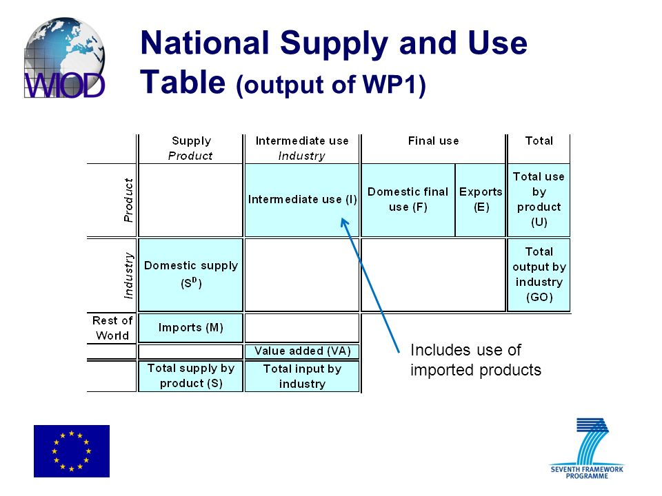 National Supply and Use Table (output of WP1) Includes use of imported products