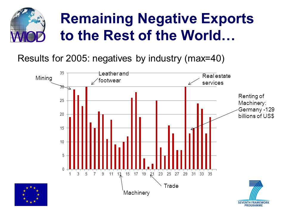 Remaining Negative Exports to the Rest of the World… Results for 2005: negatives by industry (max=40) Mining Leather and footwear Machinery Trade Real estate services Renting of Machinery: Germany -129 billions of US$