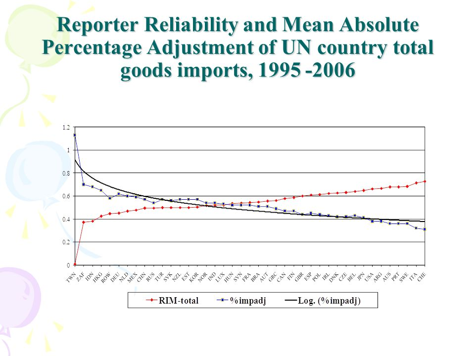 Reporter Reliability and Mean Absolute Percentage Adjustment of UN country total goods imports, 1995 -2006
