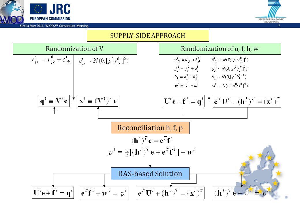Sevilla May 2011, WIOD 2 nd Consortium Meeting 12 Randomization of VRandomization of u, f, h, w Reconciliation h, f, p RAS-based Solution SUPPLY-SIDE