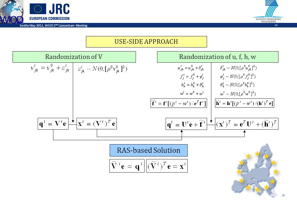 Sevilla May 2011, WIOD 2 nd Consortium Meeting 13 Randomization of VRandomization of u, f, h, w RAS-based Solution USE-SIDE APPROACH