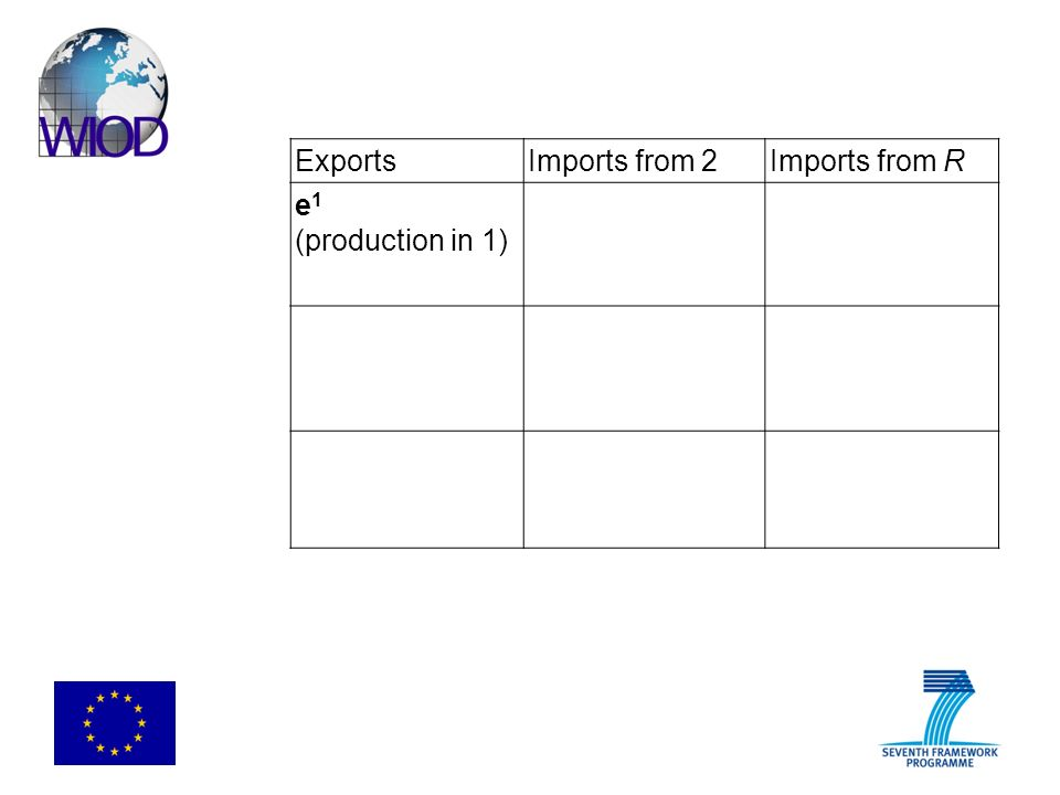 ExportsImports from 2Imports from R e 1 (production in 1)