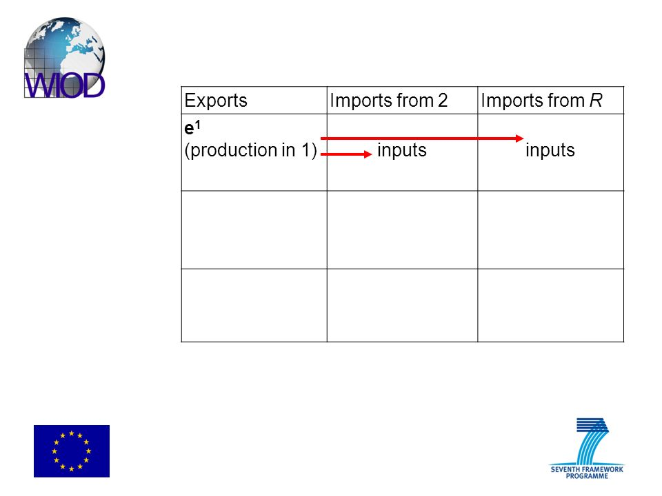 ExportsImports from 2Imports from R e 1 (production in 1)inputs