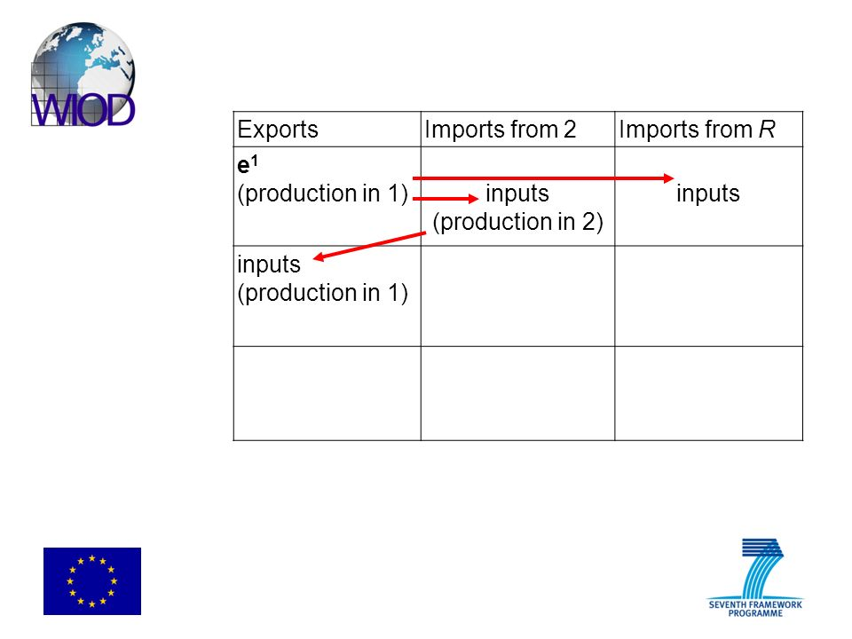 ExportsImports from 2Imports from R e 1 (production in 1)inputs (production in 2) inputs (production in 1)