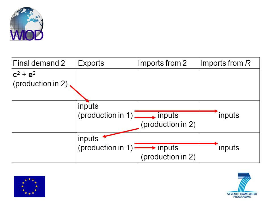 Final demand 2ExportsImports from 2Imports from R c 2 + e 2 (production in 2) inputs (production in 1)inputs (production in 2) inputs (production in 1)inputs (production in 2) inputs