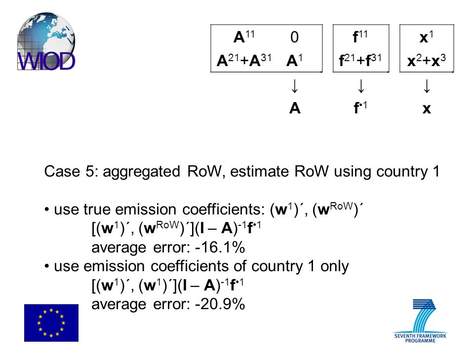 Case 5: aggregated RoW, estimate RoW using country 1 use true emission coefficients: (w 1 )´, (w RoW ) ´ [(w 1 )´, (w RoW )´](I – A) -1 f 1 average error: -16.1% use emission coefficients of country 1 only [(w 1 )´, (w 1 )´](I – A) -1 f 1 average error: -20.9% A 11 0f 11 x1x1 A 21 +A 31 A1A1 f 21 +f 31 x2+x3x2+x3 Af1f1 x