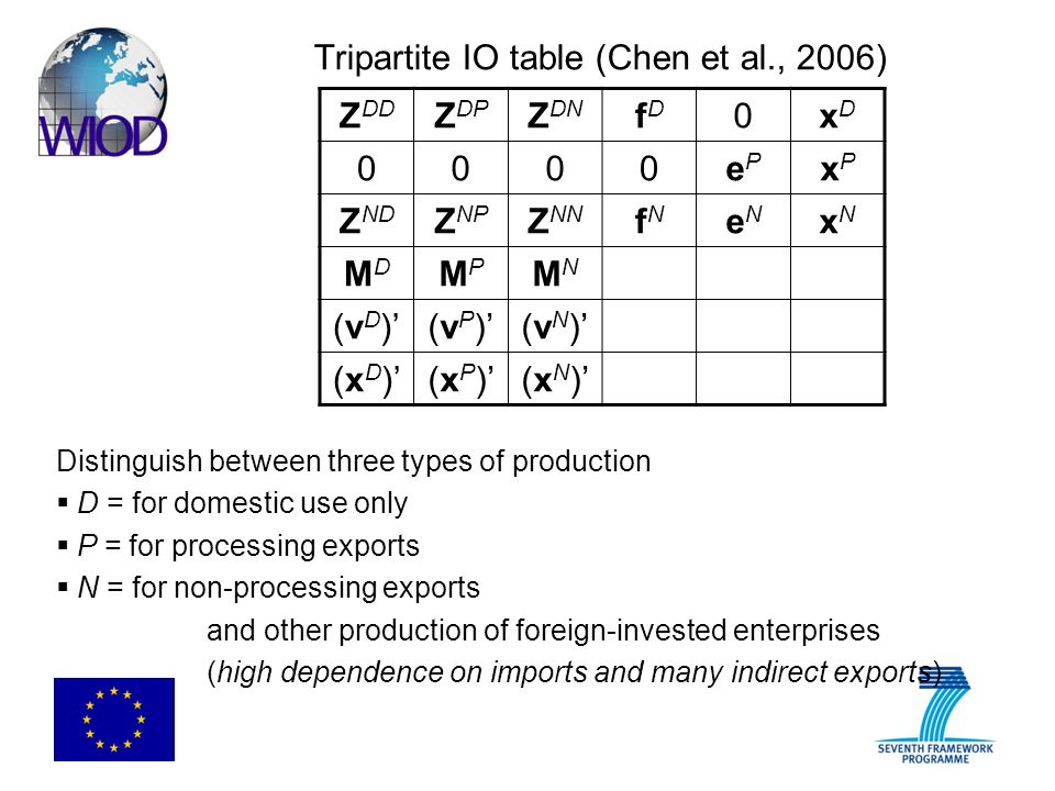 Tripartite IO table (Chen et al., 2006) Z DD Z DP Z DN fDfD 0xDxD 0000ePeP xPxP Z ND Z NP Z NN fNfN eNeN xNxN MDMD MPMP MNMN (vD)(vD)(vP)(vP)(vN)(vN) (xD)(xD)(xP)(xP)(xN)(xN) Distinguish between three types of production D = for domestic use only P = for processing exports N = for non-processing exports and other production of foreign-invested enterprises (high dependence on imports and many indirect exports)