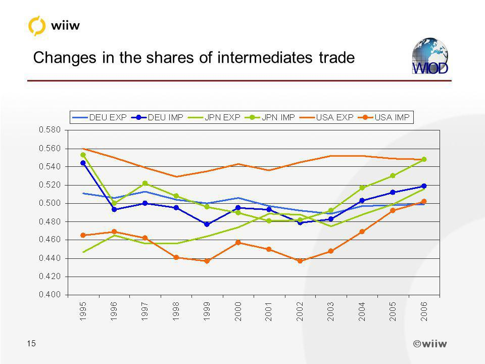wiiw 15 Changes in the shares of intermediates trade