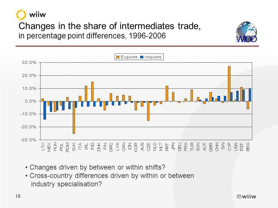 wiiw 16 Changes in the share of intermediates trade, in percentage point differences, 1996-2006 Changes driven by between or within shifts.