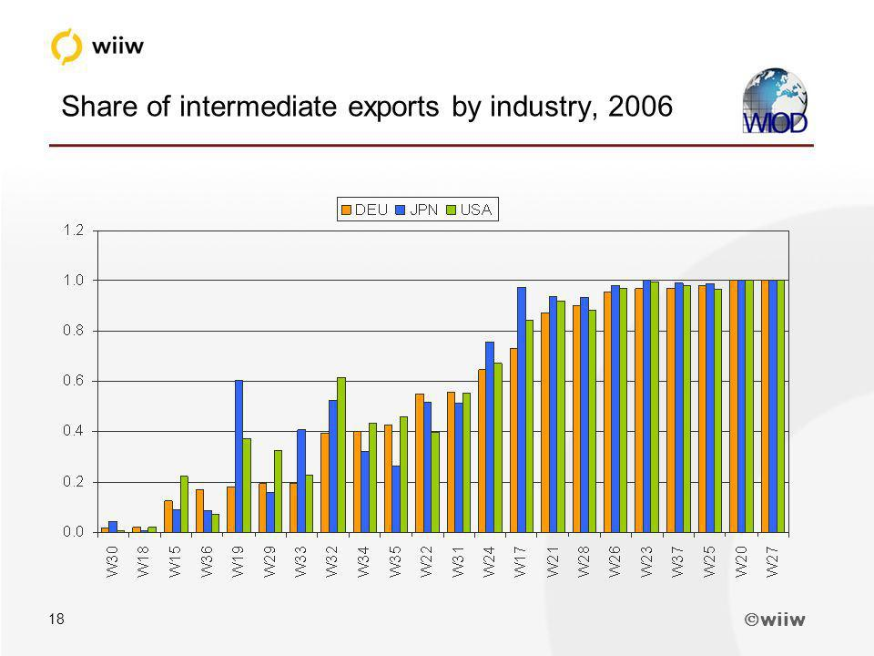 wiiw 18 Share of intermediate exports by industry, 2006